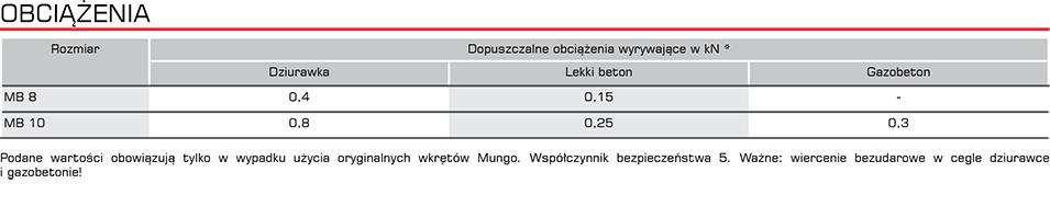 mb_obciazenia