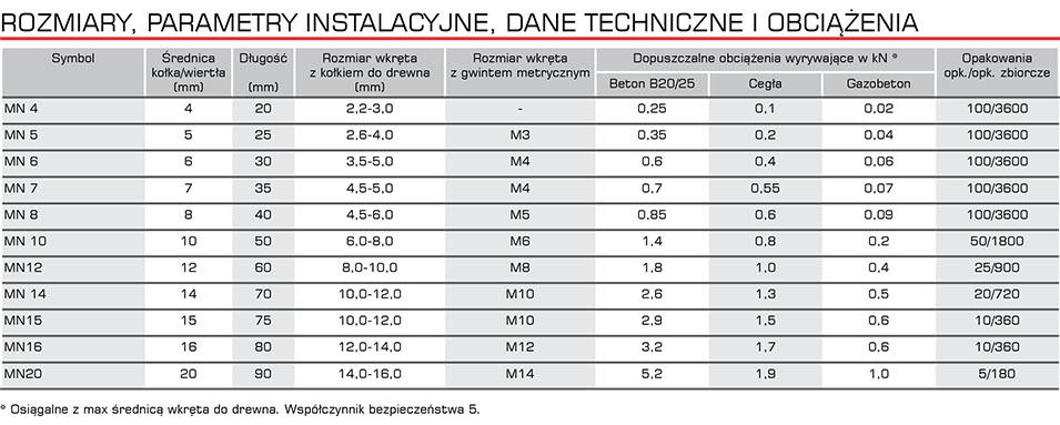mn_dane