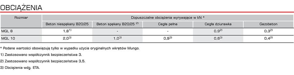 mql_obciazenia